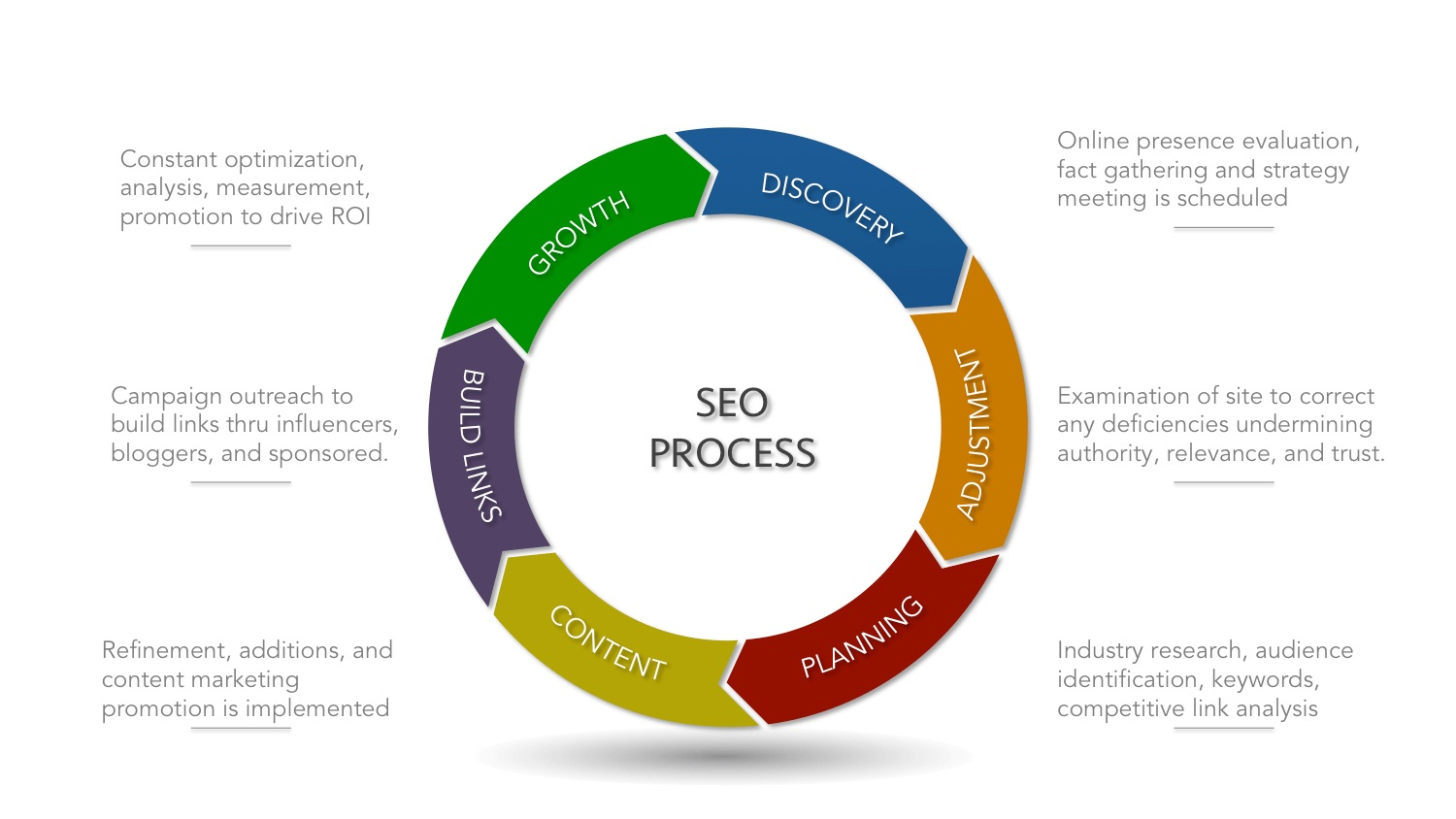 SEO Agency Process For Increasing Organic Traffic